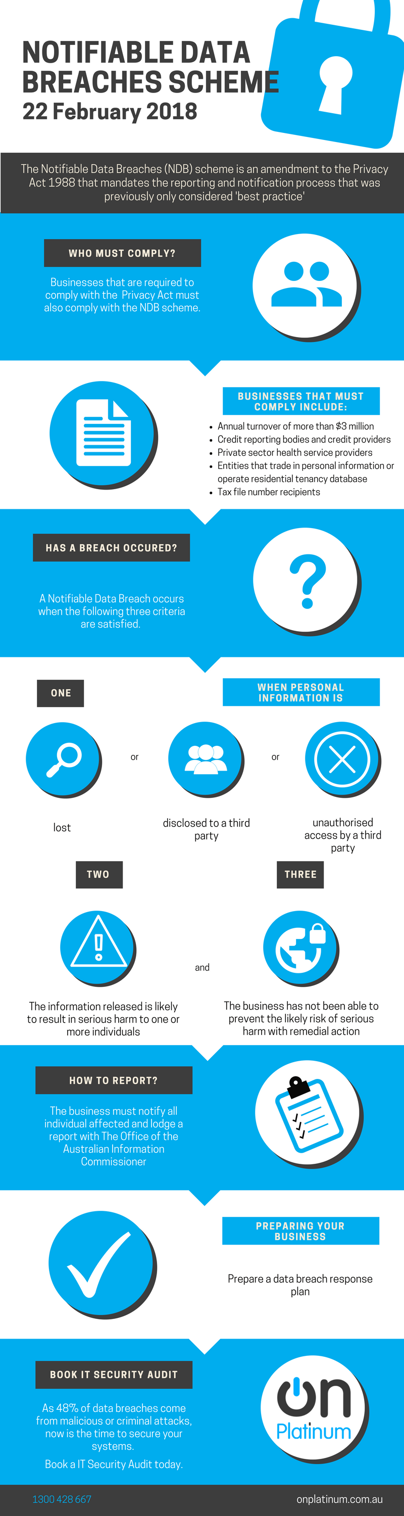 Notifiable Data Breach Scheme - What You Need to Know - Infographic